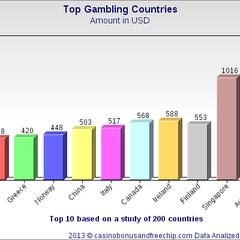 USA: 当赌场营业的顺利,经济也将会成长
